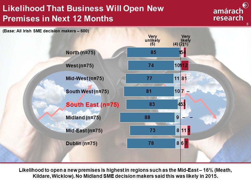8 Likelihood That Business Will Open New Premises in Next 12 Months Likelihood to open a new premises is highest in regions such as the Mid-East – 16% (Meath, Kildare, Wicklow).