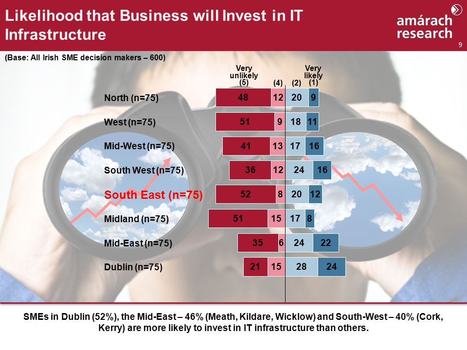 9 Likelihood that Business will Invest in IT Infrastructure SMEs in Dublin (52%), the Mid-East – 46% (Meath, Kildare, Wicklow) and South-West – 40% (Cork, Kerry) are more likely to invest in IT infrastructure than others.