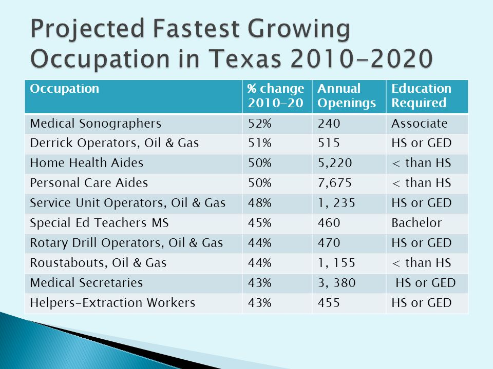 Occupation% change 2010-20 Annual Openings Education Required Medical Sonographers52%240Associate Derrick Operators, Oil & Gas51%515HS or GED Home Health Aides50%5,220< than HS Personal Care Aides50%7,675< than HS Service Unit Operators, Oil & Gas48%1, 235HS or GED Special Ed Teachers MS45%460Bachelor Rotary Drill Operators, Oil & Gas44%470HS or GED Roustabouts, Oil & Gas44%1, 155< than HS Medical Secretaries43%3, 380 HS or GED Helpers-Extraction Workers43%455HS or GED