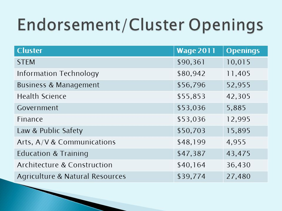 ClusterWage 2011Openings STEM$90,36110,015 Information Technology$80,94211,405 Business & Management$56,79652,955 Health Science$55,85342,305 Government$53,0365,885 Finance$53,03612,995 Law & Public Safety$50,70315,895 Arts, A/V & Communications$48,1994,955 Education & Training$47,38743,475 Architecture & Construction$40,16436,430 Agriculture & Natural Resources$39,77427,480