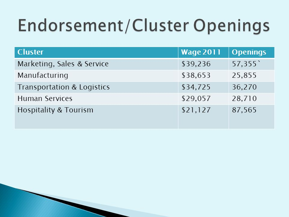 ClusterWage 2011Openings Marketing, Sales & Service$39,23657,355` Manufacturing$38,65325,855 Transportation & Logistics$34,72536,270 Human Services$29