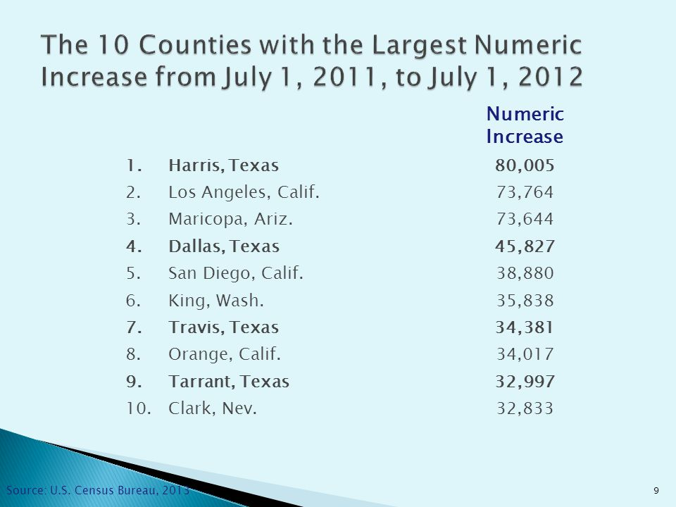 9 Numeric Increase 1.Harris, Texas80,005 2.Los Angeles, Calif.73,764 3.Maricopa, Ariz.73,644 4.Dallas, Texas45,827 5.San Diego, Calif.38,880 6.King, Wash.35,838 7.Travis, Texas34,381 8.Orange, Calif.34,017 9.Tarrant, Texas32,997 10.Clark, Nev.32,833 Source: U.S.