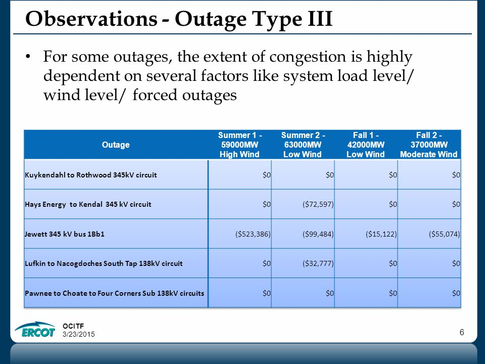 OCITF 3/23/2015 7 Observations Only few outages consistently cause congestion under all system conditions Majority of outages cause congestion only under specific scenarios – Pancaking of outages Could be addressed by approval priority based on submission timeline – Forced outage Is it worthwhile to study N-2 based on significant ODF.