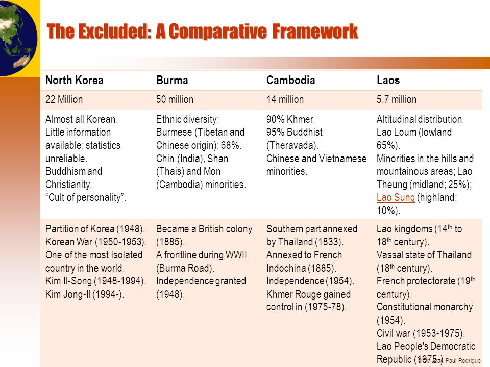 © Dr. Jean-Paul Rodrigue The Excluded: A Comparative Framework North KoreaBurmaCambodiaLaos 22 Million50 million14 million5.7 million Almost all Korea