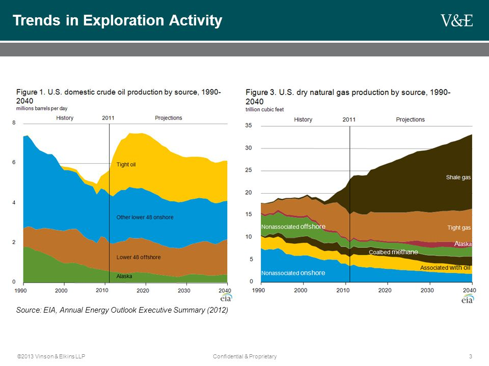 ©2013 Vinson & Elkins LLPConfidential & Proprietary3 Trends in Exploration Activity Source: EIA, Annual Energy Outlook Executive Summary (2012)