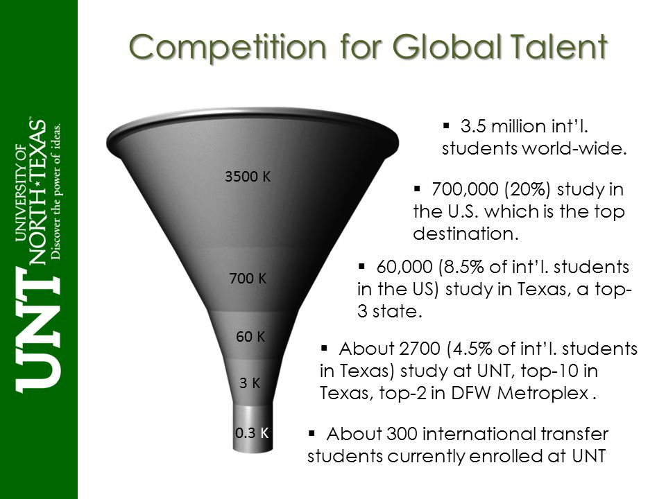 Competition for Global Talent 3500 K 700 K 60 K 3 K  3.5 million int'l. students world-wide.  700,000 (20%) study in the U.S. which is the top desti