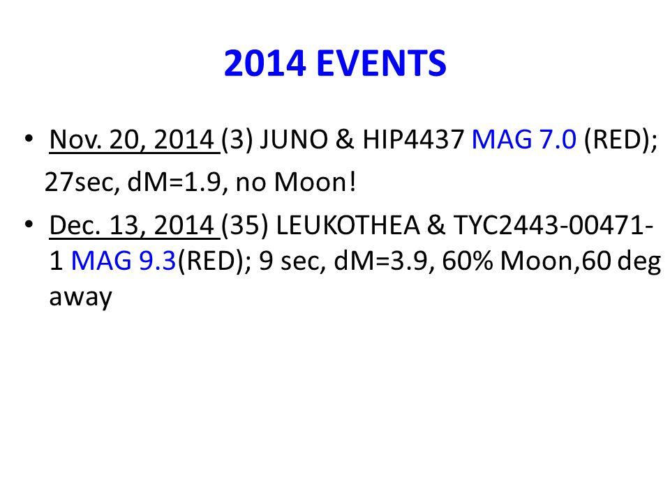 2014 EVENTS Nov. 20, 2014 (3) JUNO & HIP4437 MAG 7.0 (RED); 27sec, dM=1.9, no Moon! Dec. 13, 2014 (35) LEUKOTHEA & TYC2443-00471- 1 MAG 9.3(RED); 9 se