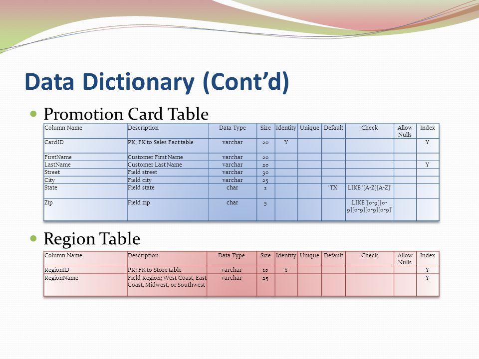 Data Dictionary (Cont'd) Promotion Card Table Region Table