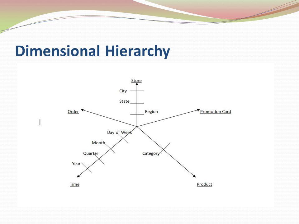 Dimensional Hierarchy