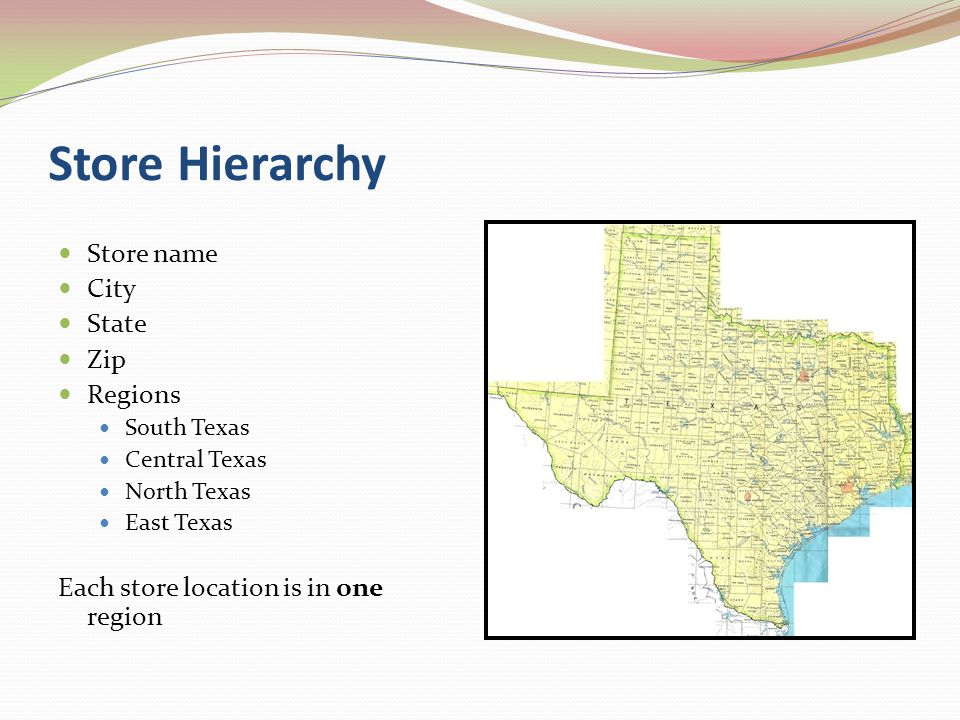Store Hierarchy Store name City State Zip Regions South Texas Central Texas North Texas East Texas Each store location is in one region