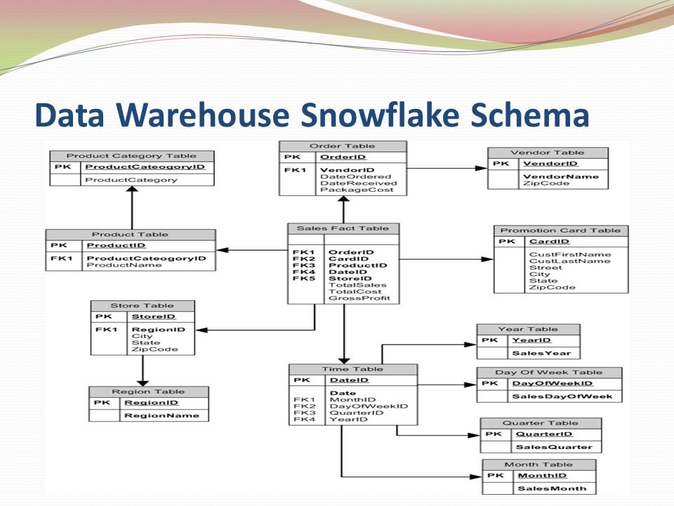 Data Warehouse Snowflake Schema