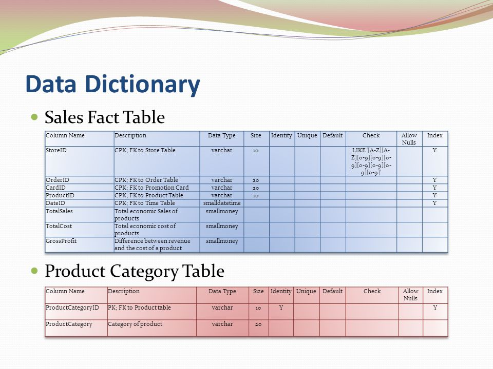 Data Dictionary Sales Fact Table Product Category Table