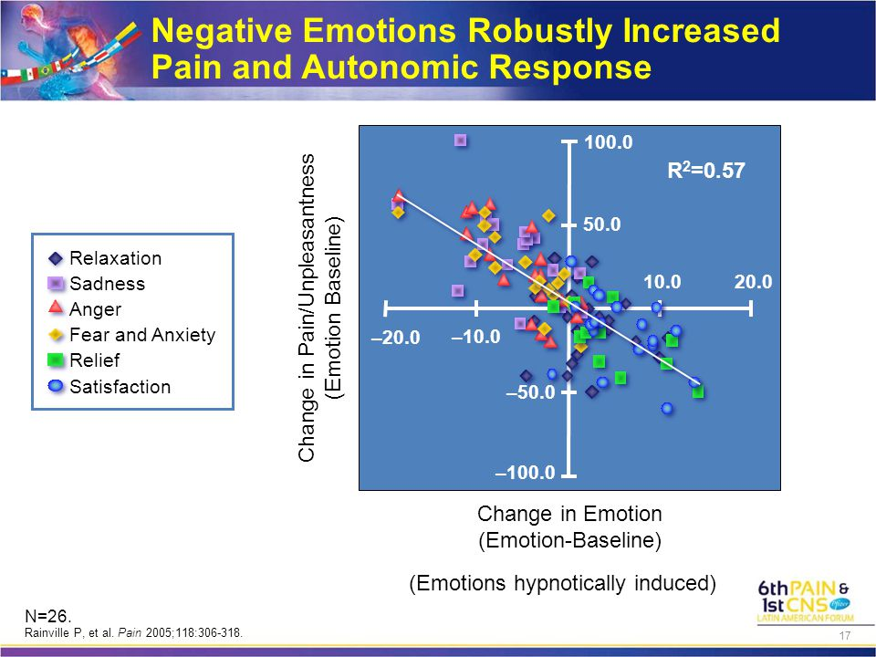 Negative Emotions Robustly Increased Pain and Autonomic Response Change in Emotion (Emotion-Baseline) Change in Pain/Unpleasantness (Emotion Baseline) Relaxation Sadness Anger Fear and Anxiety Relief Satisfaction –50.0 50.0 100.0 –100.0 –20.0 –10.0 20.010.0 R 2 =0.57 (Emotions hypnotically induced) N=26.