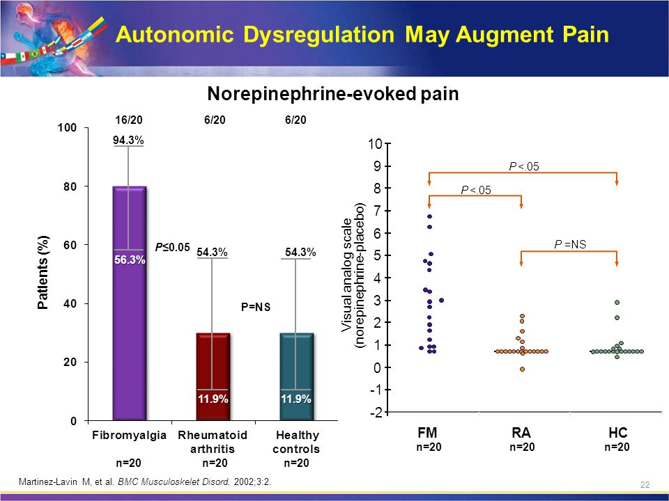 Autonomic Dysregulation May Augment Pain P <.05 P =NS n=20 Norepinephrine-evoked pain -2 0 1 2 3 4 5 6 7 8 9 10 FMRAHC (norepinephrine-placebo) n=20 P