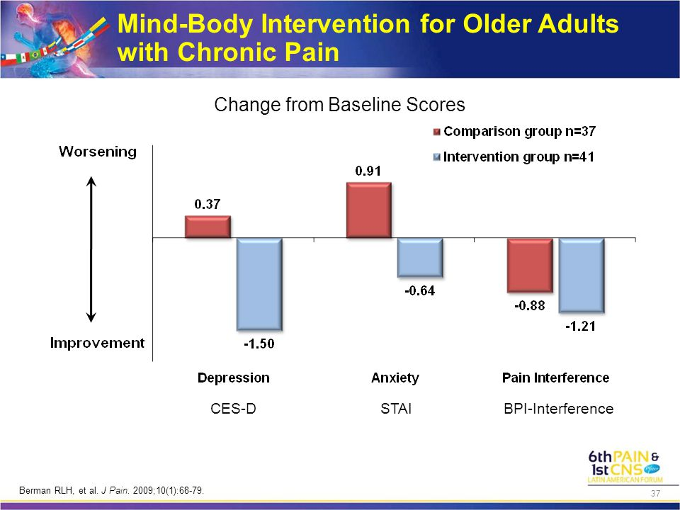 Change from Baseline Scores CES-D STAIBPI-Interference Mind-Body Intervention for Older Adults with Chronic Pain Berman RLH, et al. J Pain. 2009;10(1)