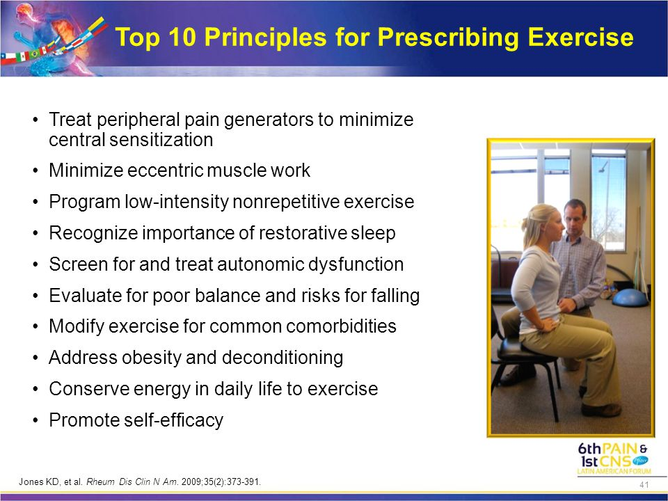 Top 10 Principles for Prescribing Exercise Treat peripheral pain generators to minimize central sensitization Minimize eccentric muscle work Program low-intensity nonrepetitive exercise Recognize importance of restorative sleep Screen for and treat autonomic dysfunction Evaluate for poor balance and risks for falling Modify exercise for common comorbidities Address obesity and deconditioning Conserve energy in daily life to exercise Promote self-efficacy Jones KD, et al.
