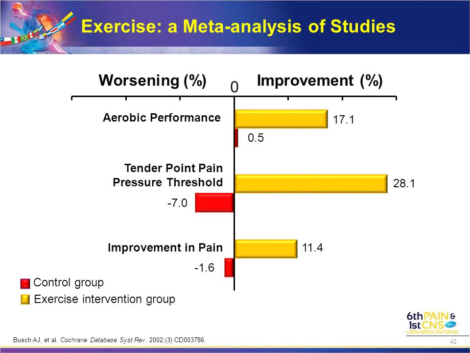 Aerobic Performance Tender Point Pain Pressure Threshold Improvement in Pain Improvement (%)Worsening (%) -1.6 -7.0 0.5 11.4 28.1 17.1 Control group E