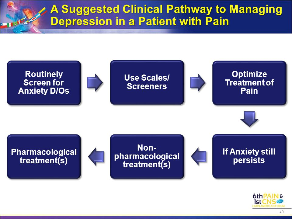 A Suggested Clinical Pathway to Managing Depression in a Patient with Pain 49
