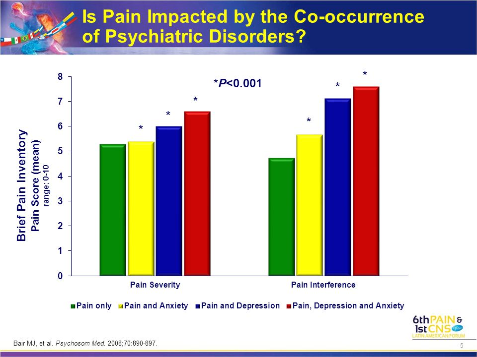 Is Pain Impacted by the Co-occurrence of Psychiatric Disorders? Brief Pain Inventory Pain Score (mean) range: 0-10 * * * * * * *P<0.001 Bair MJ, et al