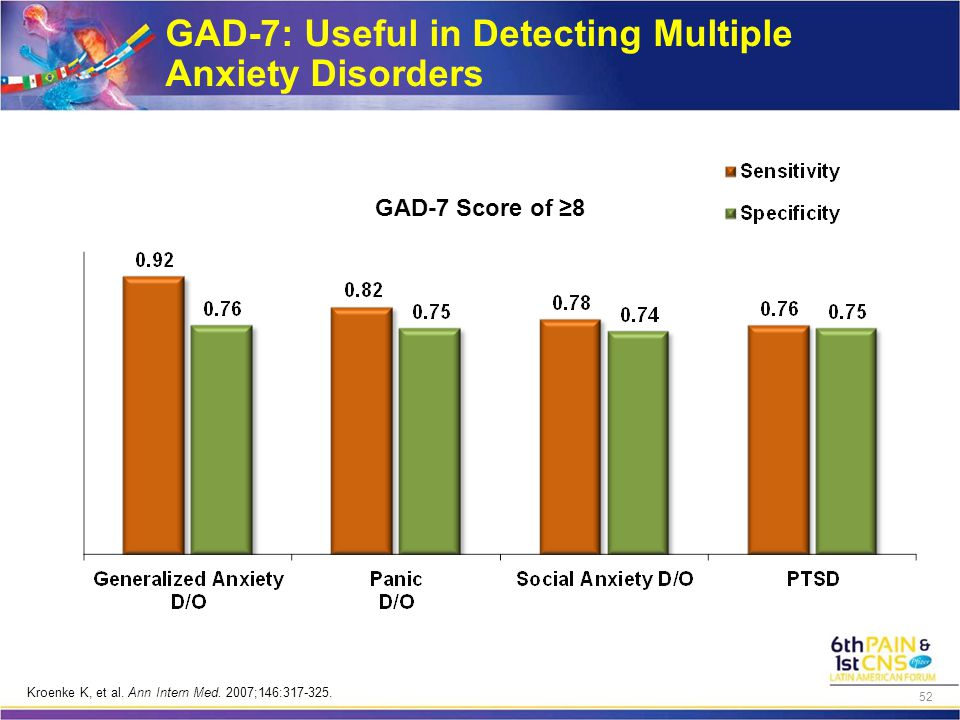 GAD-7 Score of ≥8 GAD-7: Useful in Detecting Multiple Anxiety Disorders Kroenke K, et al.