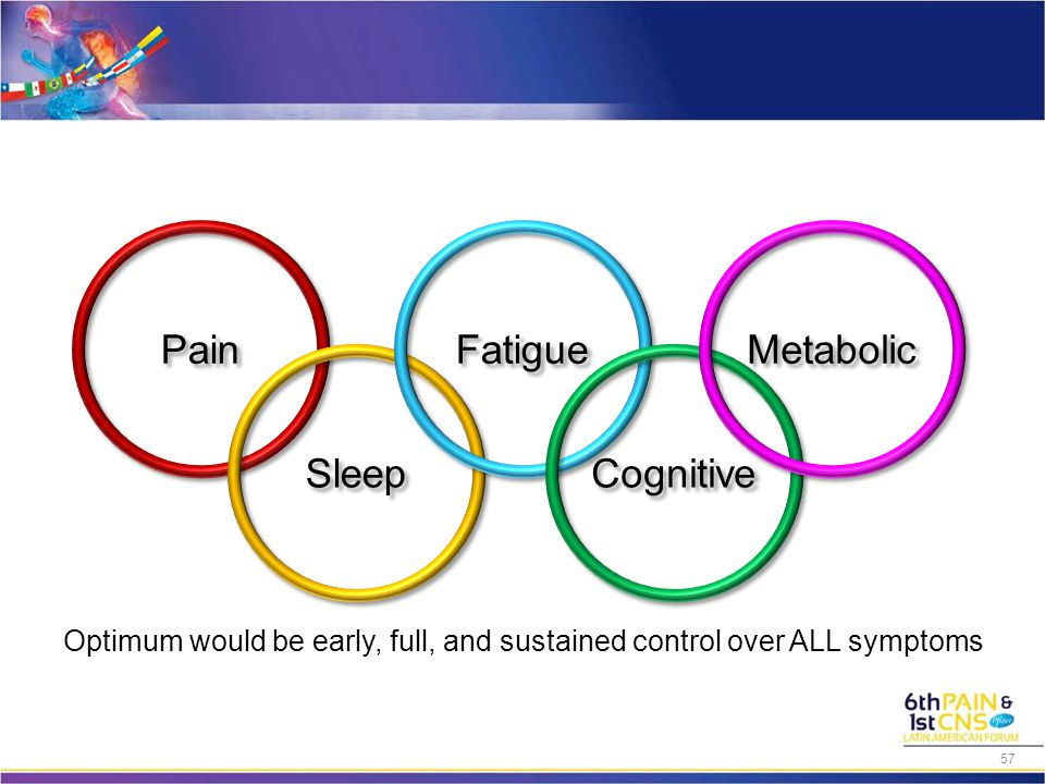 Optimum would be early, full, and sustained control over ALL symptoms Pain Sleep Fatigue Cognitive Metabolic 57