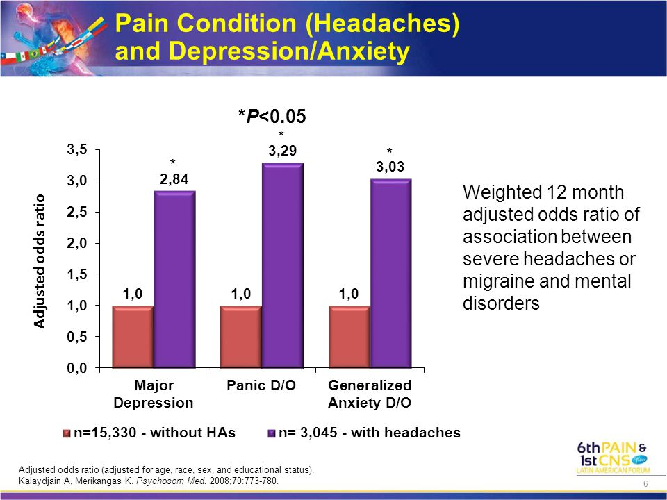 Pain Condition (Headaches) and Depression/Anxiety 6 Weighted 12 month adjusted odds ratio of association between severe headaches or migraine and mental disorders Adjusted odds ratio (adjusted for age, race, sex, and educational status).