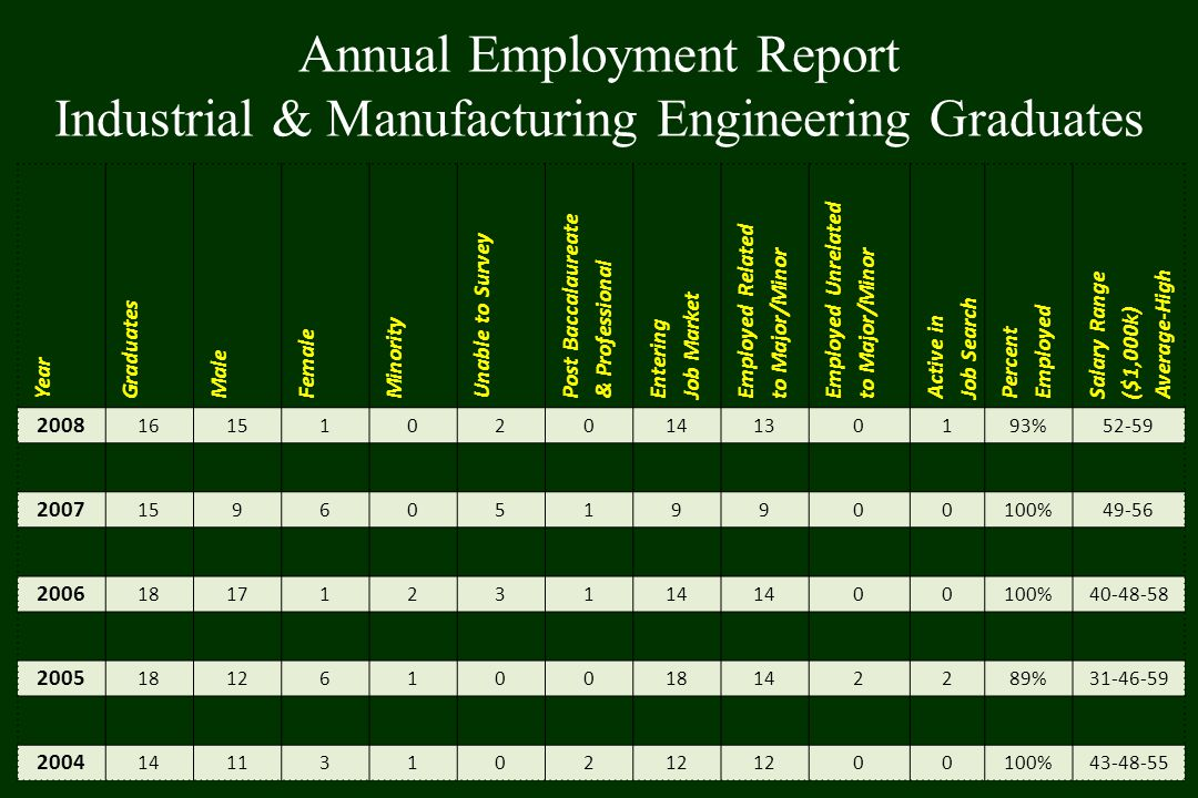 Annual Employment Report Industrial & Manufacturing Engineering Graduates Year Graduates Male Female Minority Unable to Survey Post Baccalaureate & Professional Entering Job Market Employed Related to Major/Minor Employed Unrelated to Major/Minor Active in Job Search Percent Employed Salary Range ($1,000k) Average-High 2008 1615102014130193%52-59 2007 15960519900100%49-56 2006 1817123114 00100%40-48-58 2005 1812610018142289%31-46-59 2004 1411310212 00100%43-48-55