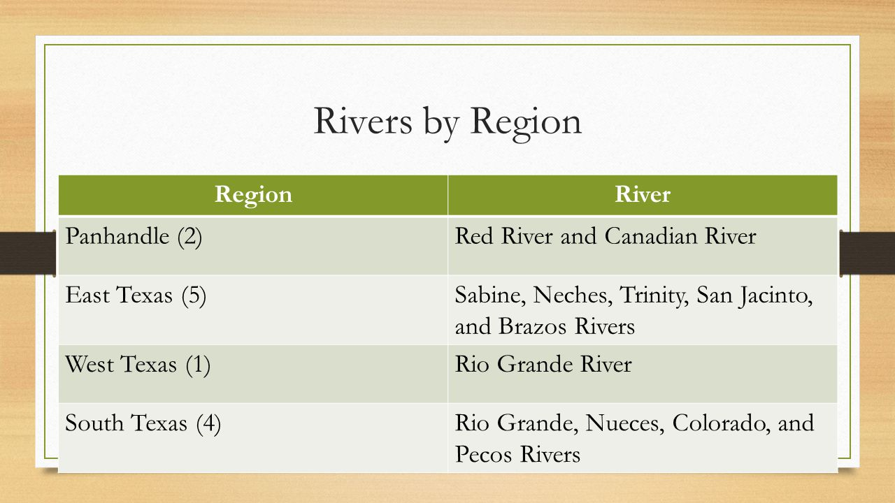 Rivers by Region RegionRiver Panhandle (2)Red River and Canadian River East Texas (5)Sabine, Neches, Trinity, San Jacinto, and Brazos Rivers West Texa