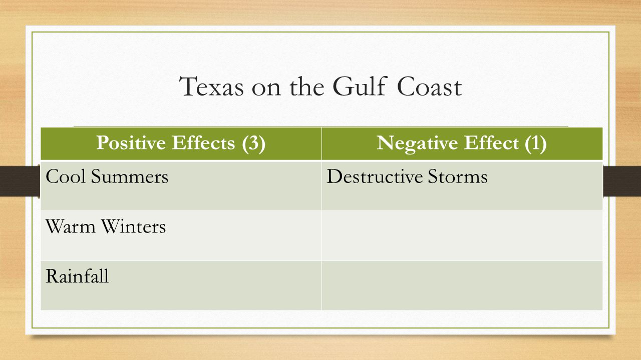 Texas on the Gulf Coast Positive Effects (3)Negative Effect (1) Cool SummersDestructive Storms Warm Winters Rainfall