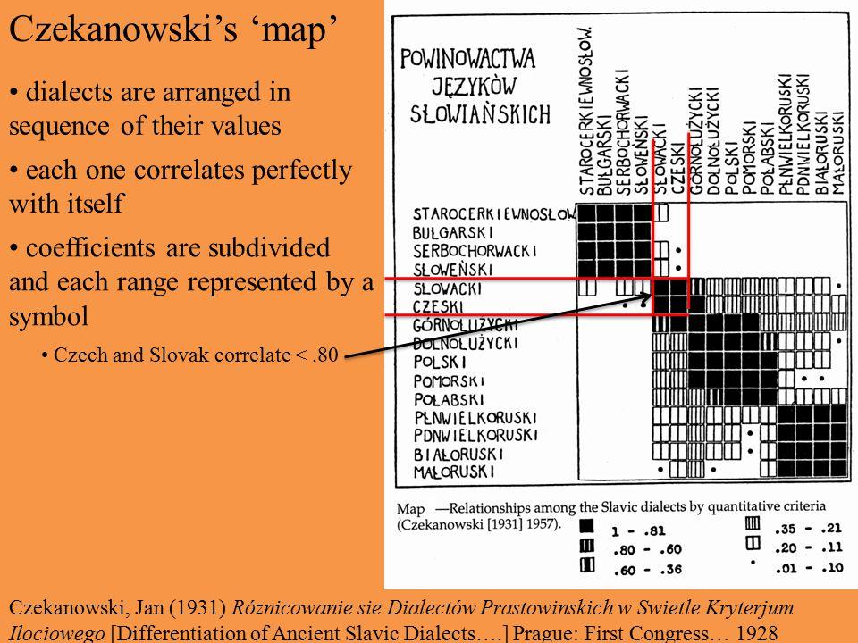 Czekanowski's 'map' dialects are arranged in sequence of their values each one correlates perfectly with itself Czekanowski, Jan (1931) Róznicowanie s