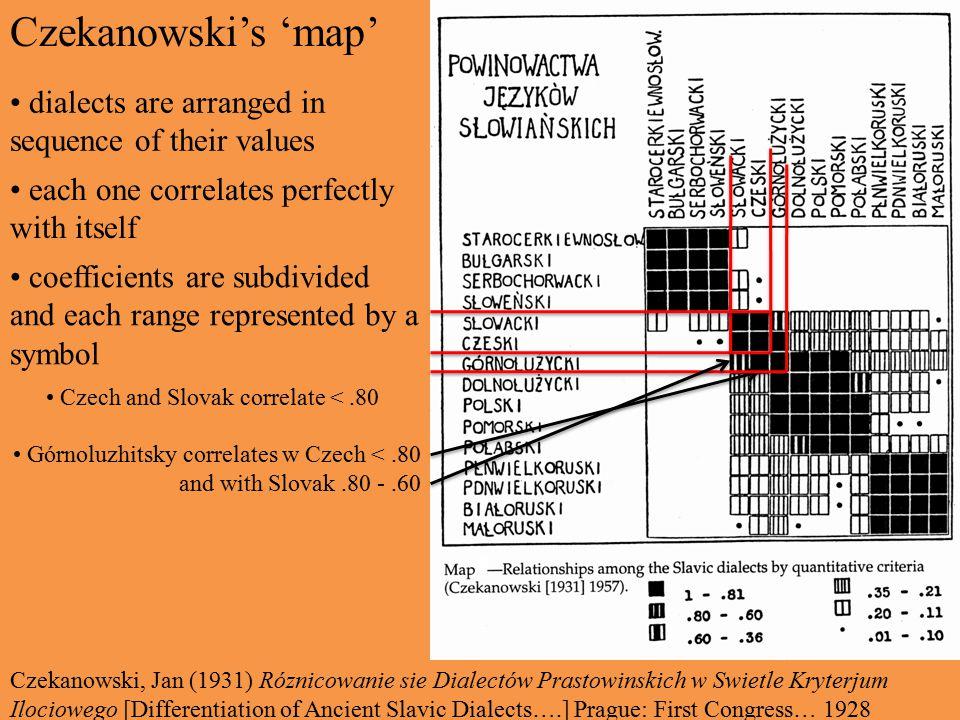 Czekanowski's 'map' dialects are arranged in sequence of their values each one correlates perfectly with itself Czekanowski, Jan (1931) Róznicowanie sie Dialectów Prastowinskich w Swietle Kryterjum Ilociowego [Differentiation of Ancient Slavic Dialects….] Prague: First Congress… 1928 coefficients are subdivided and each range represented by a symbol Czech and Slovak correlate <.80 Górnoluzhitsky correlates w Czech <.80 and with Slovak.80 -.60