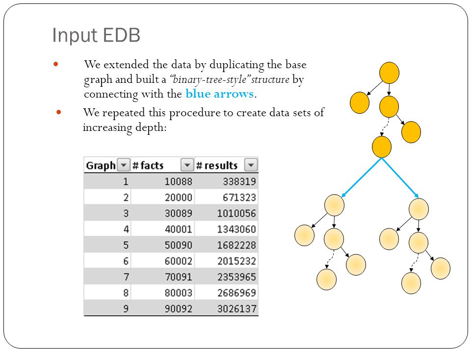 Input EDB We extended the data by duplicating the base graph and built a binary-tree-style structure by connecting with the blue arrows.