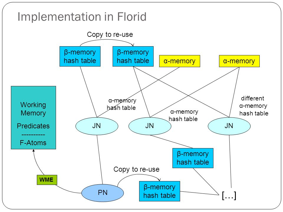 Implementation in Florid Working Memory Predicates ---------- F-Atoms JN PN α-memory β-memory hash table WME β-memory hash table Copy to re-use JN α-memory JN α-memory hash table α-memory hash table different α-memory hash table […] β-memory hash table Copy to re-use