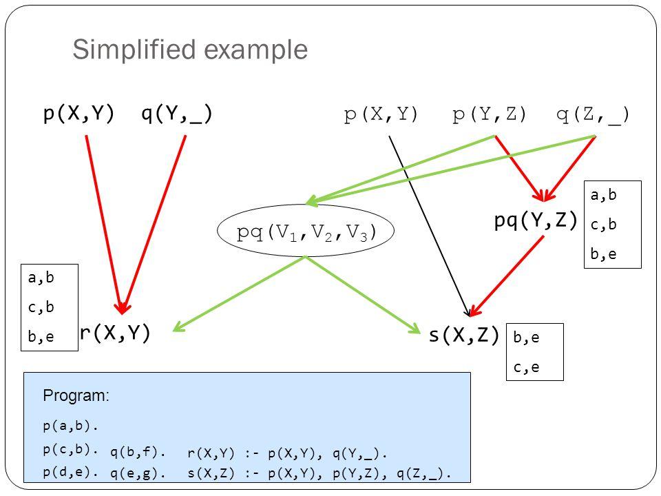 Simplified example p(a,b). p(c,b). p(d,e). r(X,Y) :- p(X,Y), q(Y,_).
