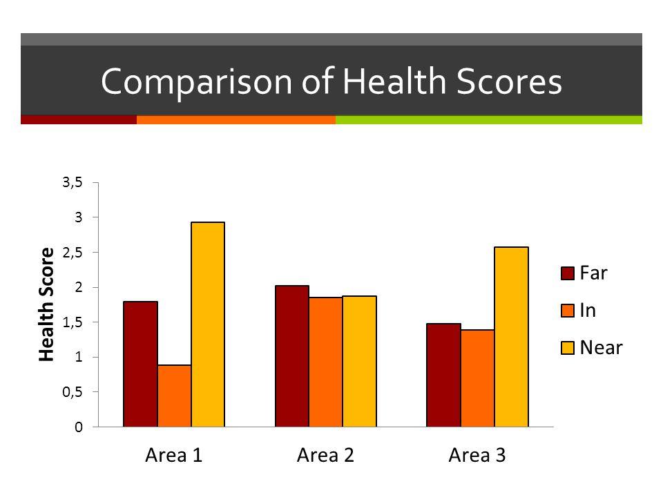 Comparison of Health Scores