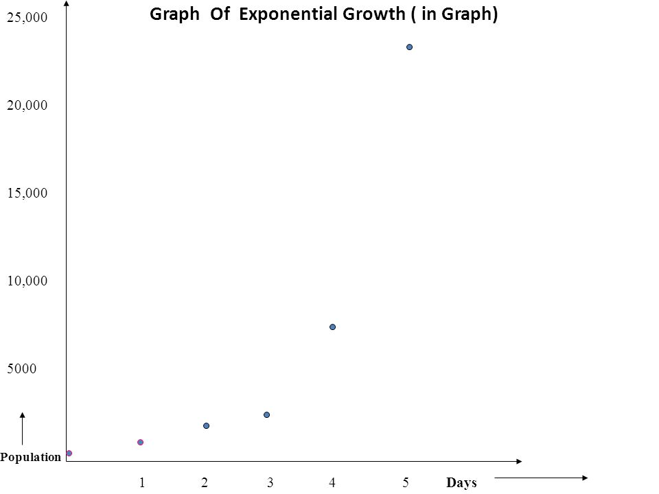Graph Of Exponential Growth ( in Graph) 25,000 20,000 15,000 10,000 5000 1 2 3 4 5 Days Population