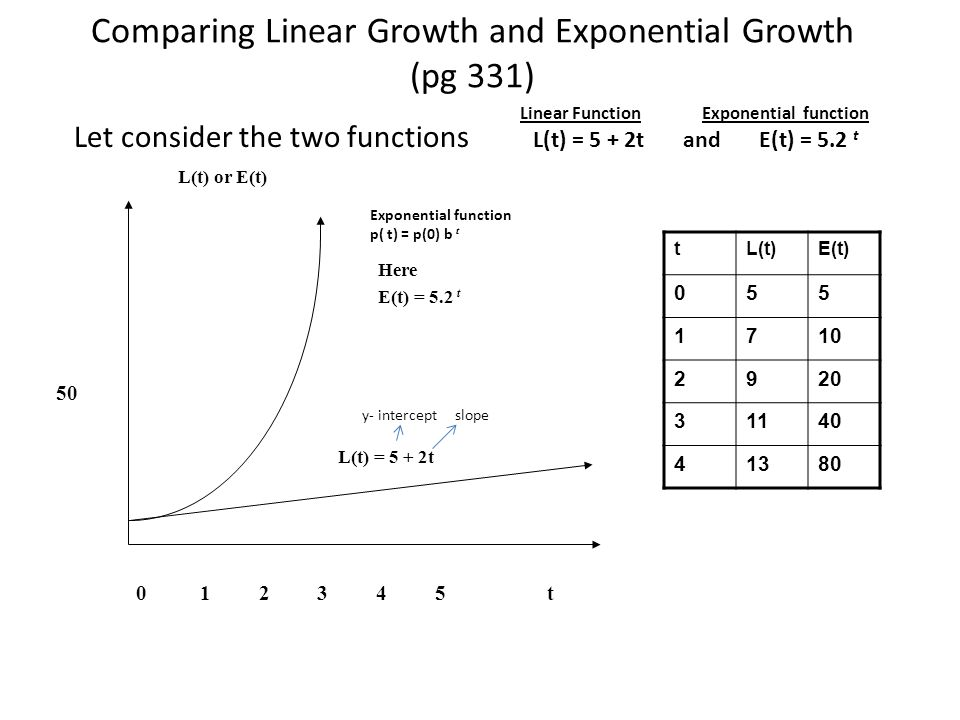 Comparing Linear Growth and Exponential Growth (pg 331) Let consider the two functions L(t) = 5 + 2t and E(t) = 5.2 t tL(t)E(t) 055 1710 2920 31140 41