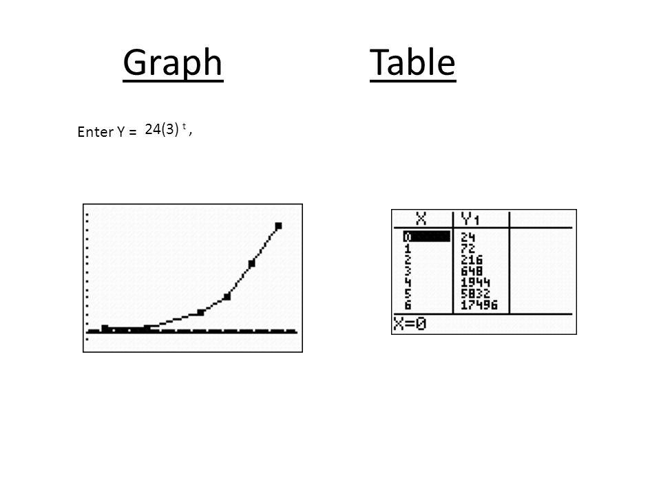 Graph Table Enter Y = 24(3) t,