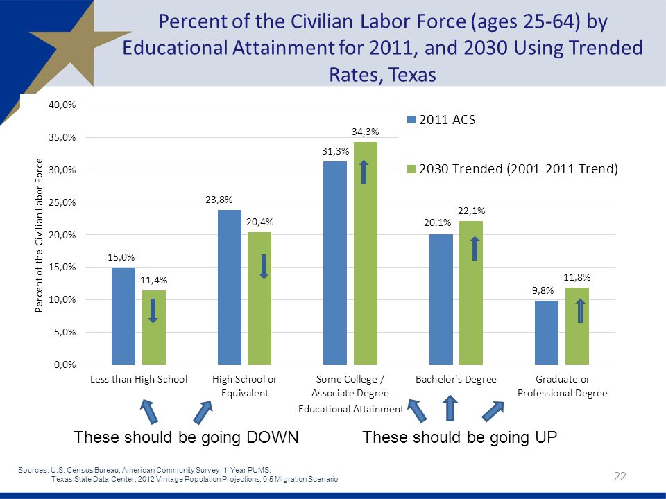 Percent of the Civilian Labor Force (ages 25-64) by Educational Attainment for 2011, and 2030 Using Trended Rates, Texas 22 These should be going DOWN