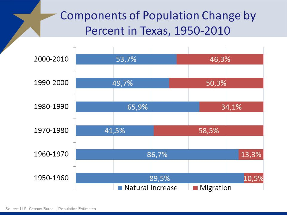 Components of Population Change by Percent in Texas, 1950-2010 Source: U.S. Census Bureau, Population Estimates