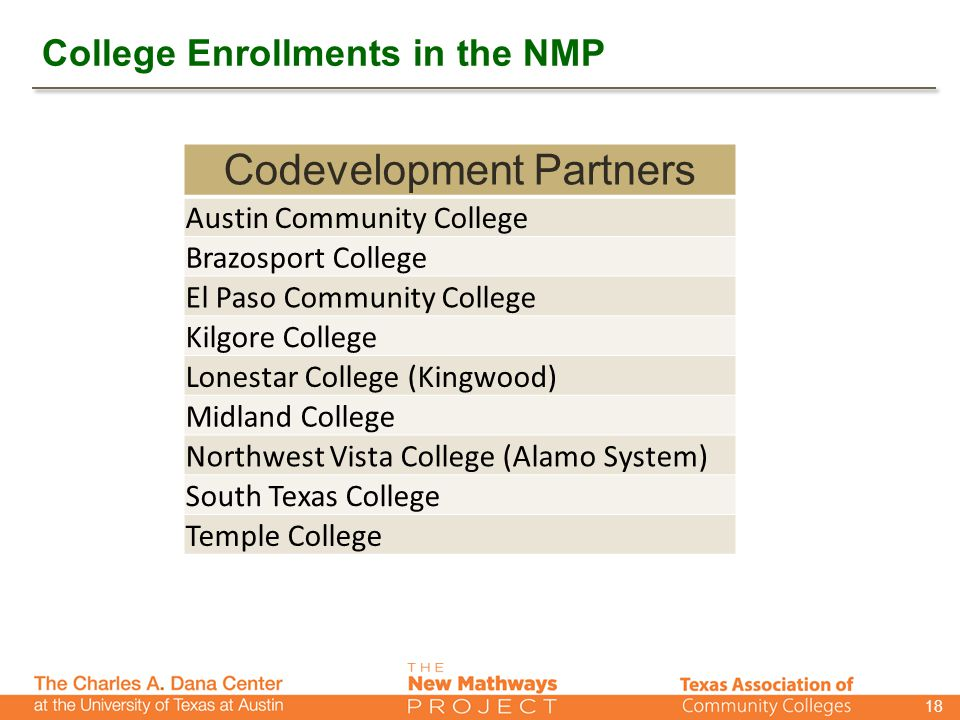 College Enrollments in the NMP 18 Codevelopment Partners Austin Community College Brazosport College El Paso Community College Kilgore College Lonestar College (Kingwood) Midland College Northwest Vista College (Alamo System) South Texas College Temple College