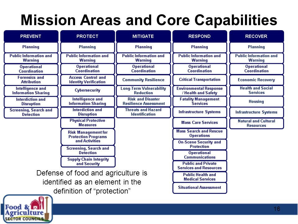 "16 Mission Areas and Core Capabilities Defense of food and agriculture is identified as an element in the definition of ""protection"""