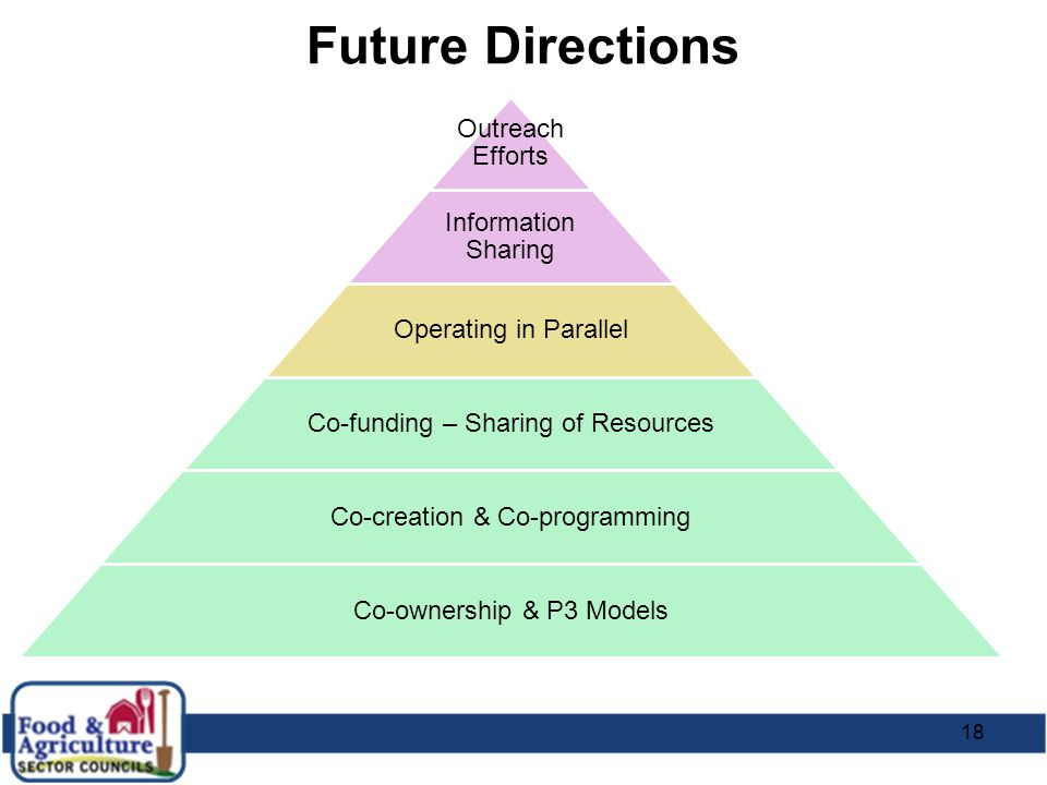 Future Directions Outreach Efforts Information Sharing Operating in Parallel Co-funding – Sharing of Resources Co-creation & Co-programming Co-ownersh