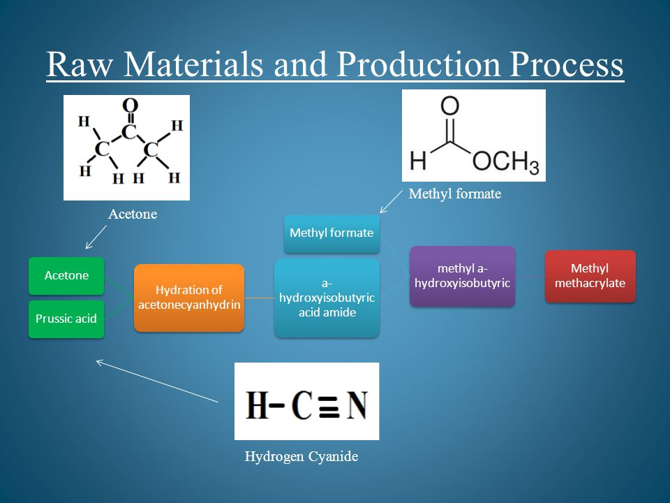 Raw Materials and Production Process Hydrogen Cyanide Acetone Methyl formate Methyl methacrylate methyl a- hydroxyisobutyric Methyl formate a- hydroxyisobutyric acid amide Hydration of acetonecyanhydrin AcetonePrussic acid