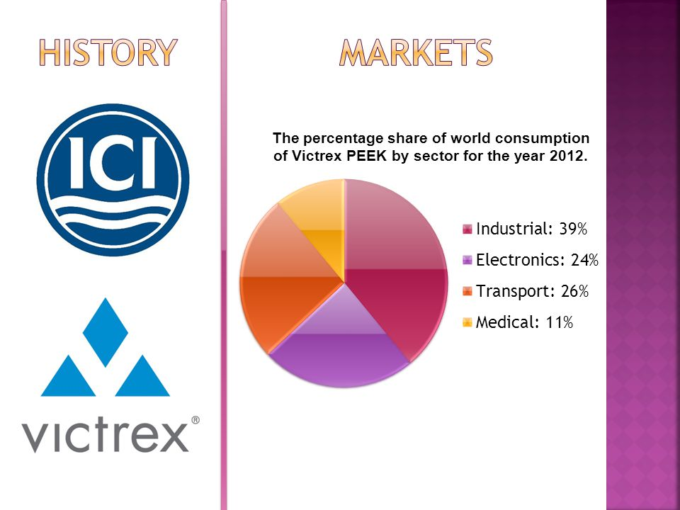 The percentage share of world consumption of Victrex PEEK by sector for the year 2012.