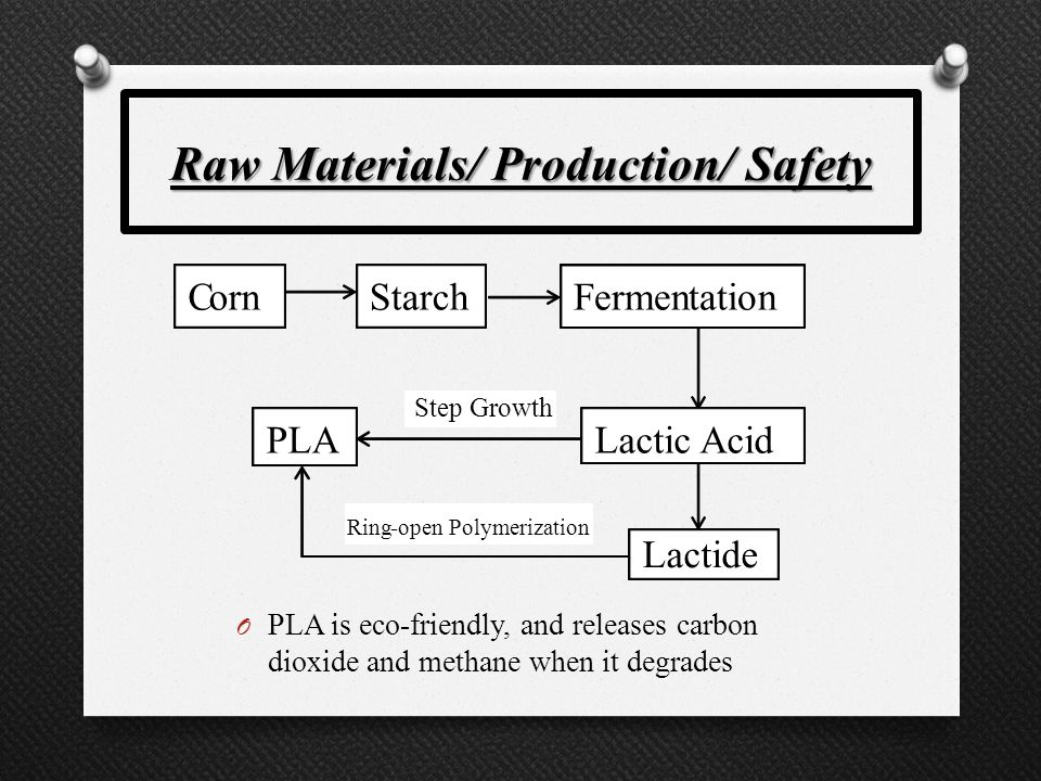 Raw Materials/ Production/ Safety O PLA is eco-friendly, and releases carbon dioxide and methane when it degrades Corn Starch Fermentation Lactic Acid PLA Step Growth Lactide Ring-open Polymerization