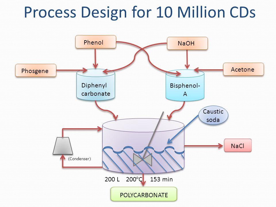 Phenol NaOH Phosgene Acetone Diphenyl carbonate Bisphenol- A NaCl POLYCARBONATE ( Condenser ) Caustic soda 200 L 200 º C 153 min Process Design for 10 Million CDs