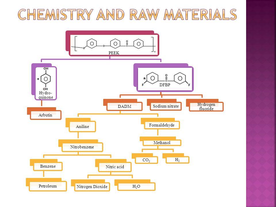 Raw Materials Polycarbonate (C16H14O 3 ) Bisphenol-A (C15H16O 2 ) Phenol (C 6 H5O) Coal Tar C14H18O 4 ClN5 Coal Acetone (C 3 H6O) Benzene (C6H6) Petroleum (crude oil) Propylene (C3H6) PetroleumCoalNatural GasO2 Phosgene (COCl2) COCO2CCl2 $1.75/lb $0.94/lb$0.74/lb