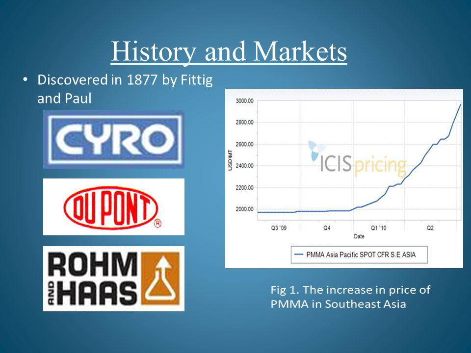 History and Markets Discovered in 1877 by Fittig and Paul