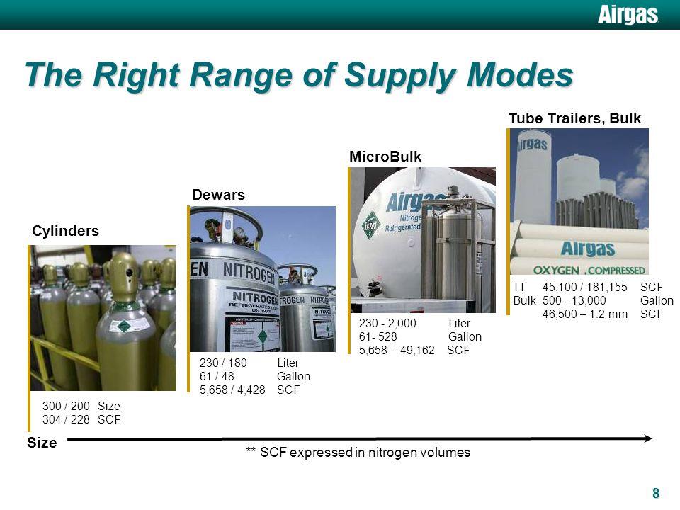 8 The Right Range of Supply Modes 300 / 200Size 304 / 228SCF Cylinders Dewars MicroBulk Tube Trailers, Bulk 230 / 180Liter 61 / 48Gallon 5,658 / 4,428